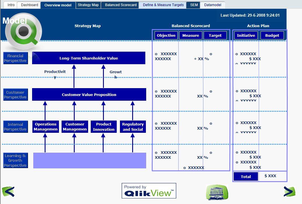 Обзор реализации Strategic Enterprise Management в QlikView