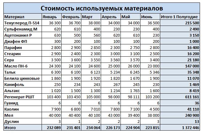 Информация о потребности в разных видах сырья приведена в таблице.