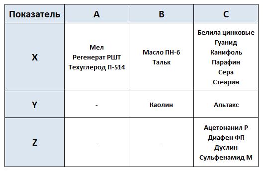 Таблица Распределение материалов по группам в зависимости от степени влияния на величину затрат и устойчивости этого влияния