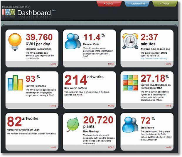 Каталог Дашбордов (Dashboard) для разработчиков QlikView и Qlik Sense
