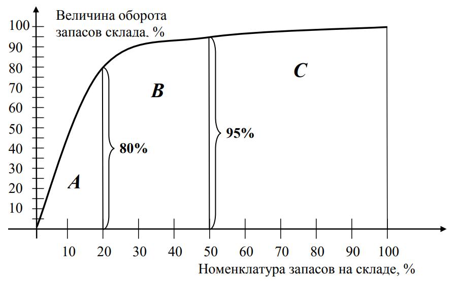 Графический метод ABC-analysis Кривая Лоренца