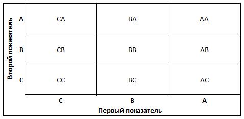 9 групп в 2х мерном ABC-анализе