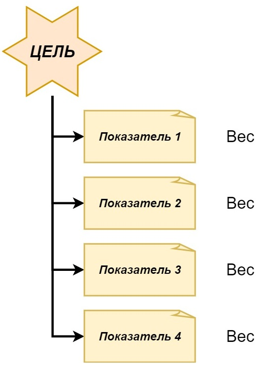 Пример расчета цели по весам. Мини-модель QlikView Balanced Scorecard