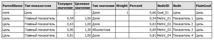 Результат расчета Пример расчета цели по весам. Мини-модель QlikView Balanced Scorecard