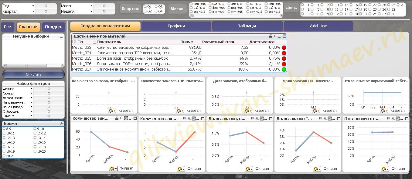 QlikView Qlik Sense Бизнес-аналитика для Ритейла, Продаж, Логистики. Анализ данных. Сценарный анализ данных.