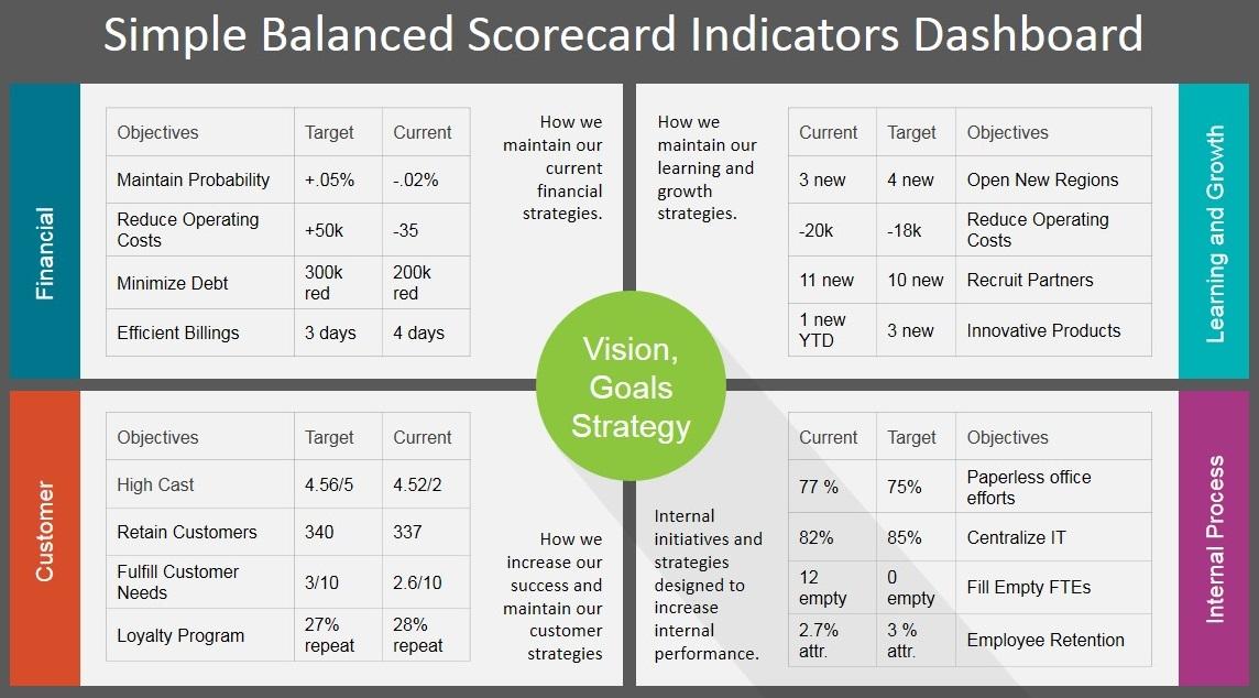 Balanced Scorecard - дашборд, поясняющий теорию Сбалансированной системы показателей
