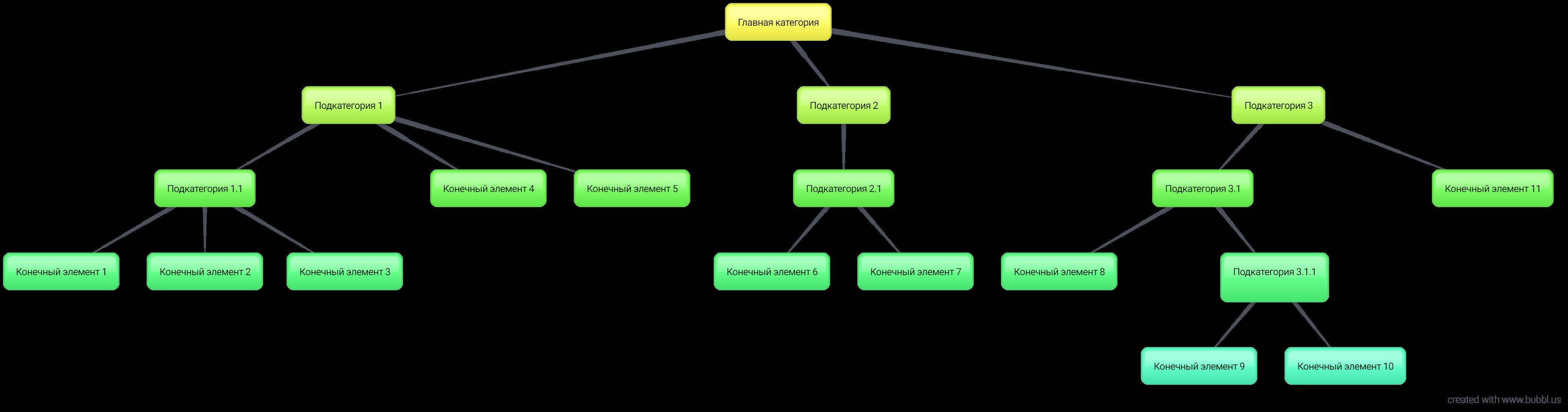 Разберем пример работы функций Hierarchy() и HierarchyBelongsTo() с иерархией в QlikView 12