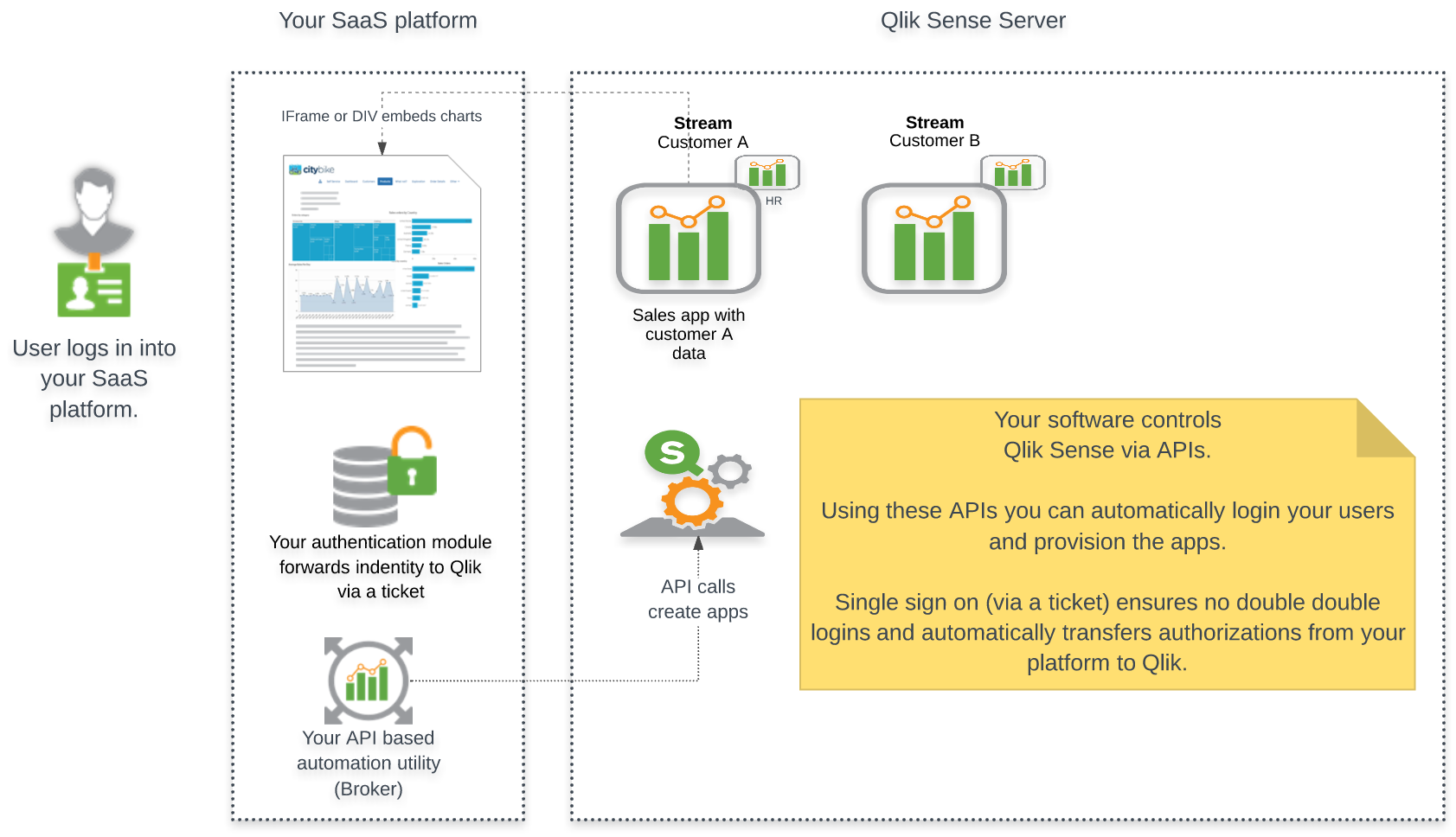 Qlik sense qlik for Architecture qlikview