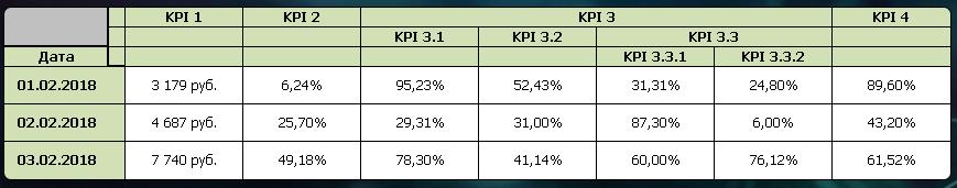 Сложная сводная таблица Pivot Table KPI QlikView - пример реализации